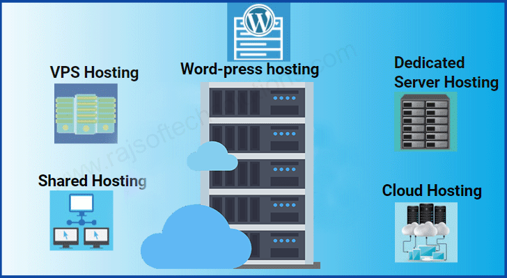 Types of Hosting Services